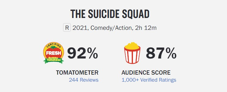 James Gunn The Suicide Squad Rotten Tomatoes