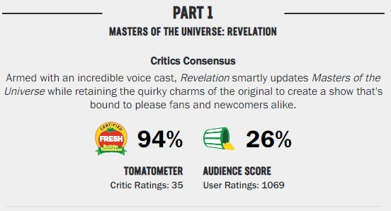 Kevin Smith He-Man Masters of the Universe Revelation Rotten Tomatoes