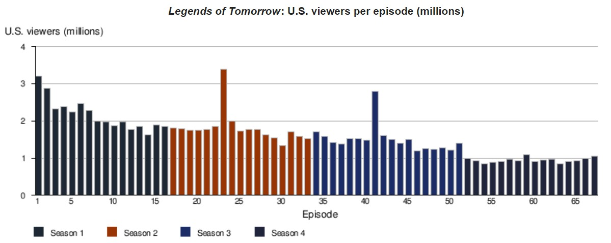 Legends of tomorrow ratings