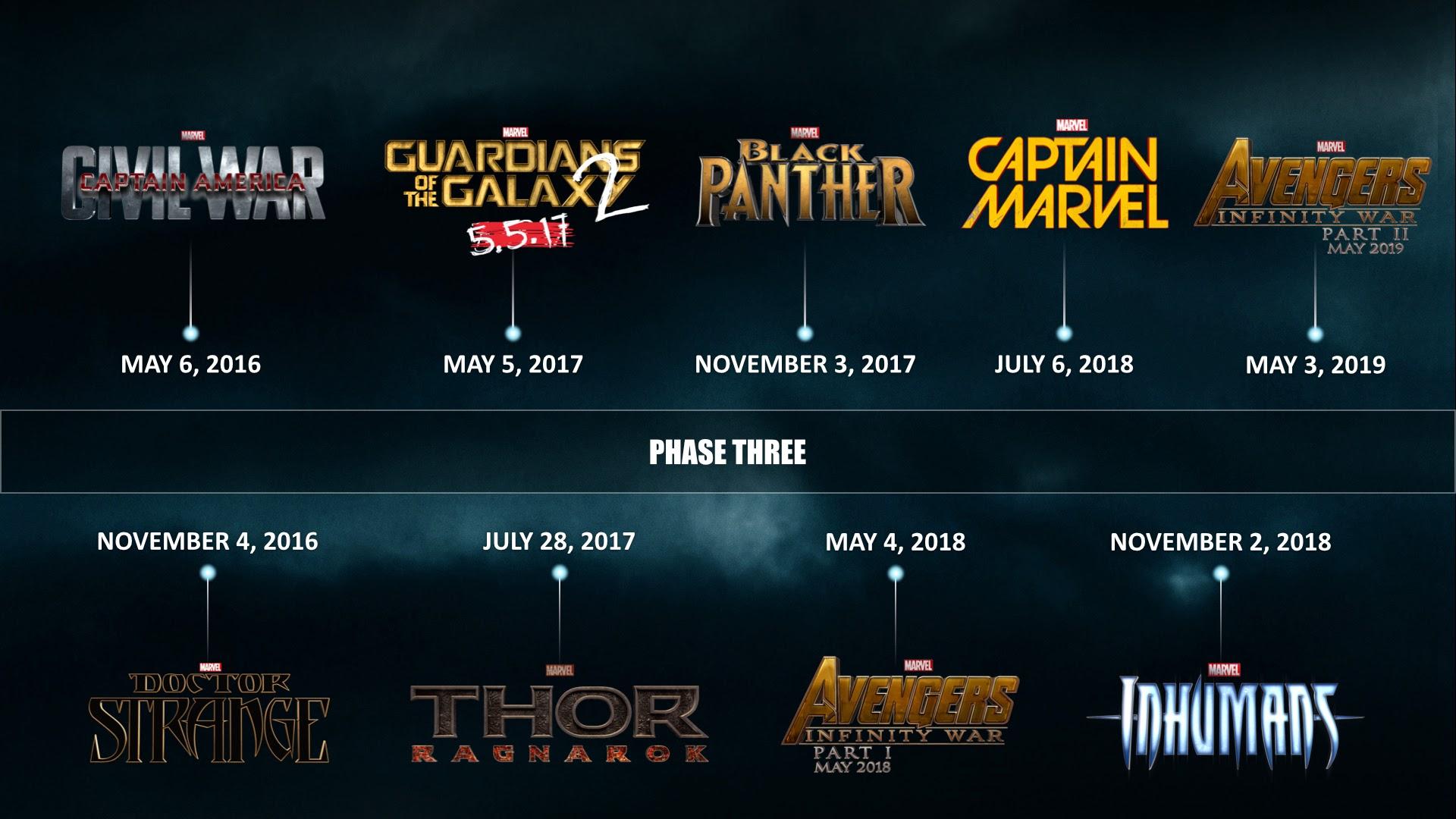 The Avengers 4 timeline