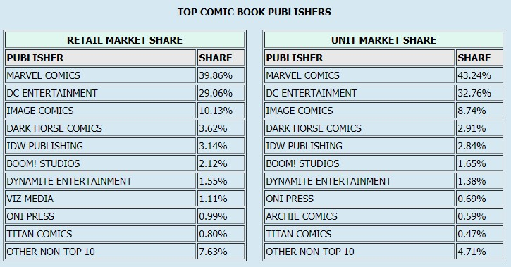 September 2018 Comic Book Sales