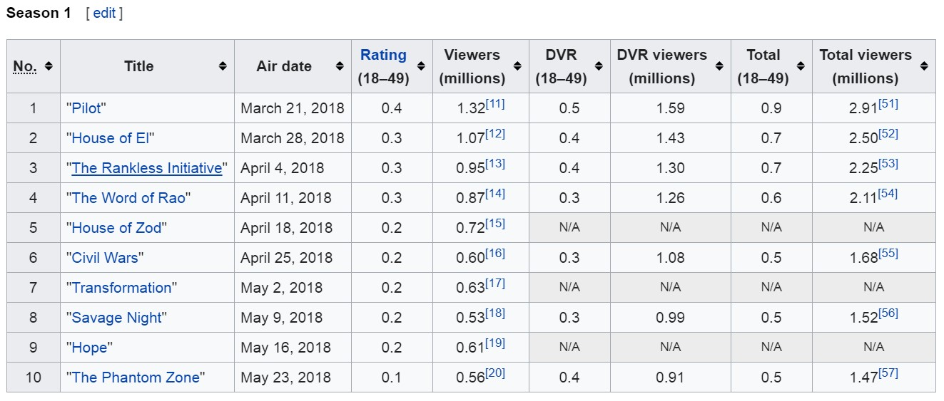 Krypton Season 1 ratings