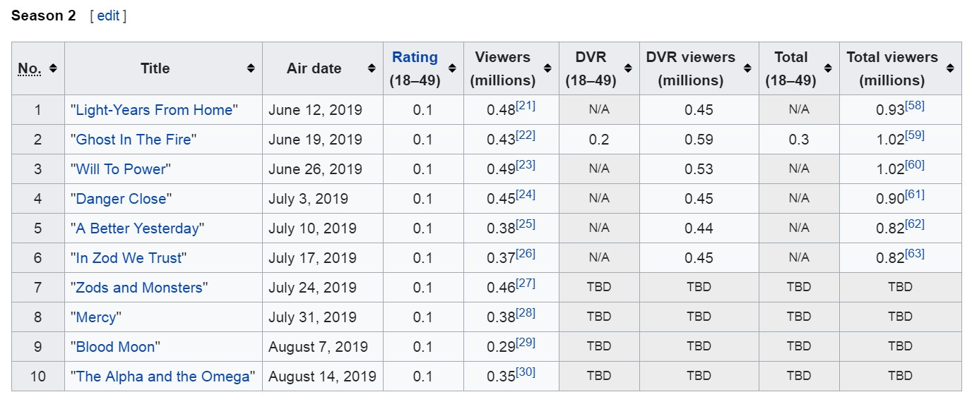 Krypton Season 2 ratings