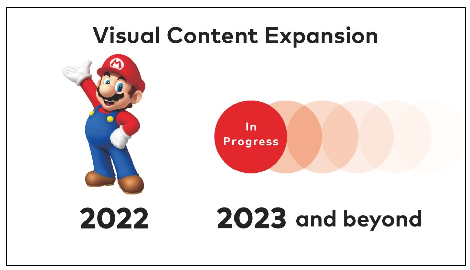 Nintendo visual content expansion