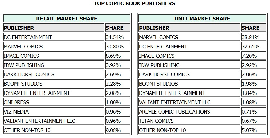 December 2017 Comic Book Sales